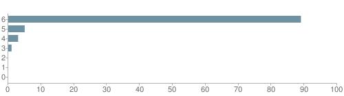 Chart?cht=bhs&chs=500x140&chbh=10&chco=6f92a3&chxt=x,y&chd=t:89,5,3,1,0,0,0&chm=t+89%,333333,0,0,10|t+5%,333333,0,1,10|t+3%,333333,0,2,10|t+1%,333333,0,3,10|t+0%,333333,0,4,10|t+0%,333333,0,5,10|t+0%,333333,0,6,10&chxl=1:|other|indian|hawaiian|asian|hispanic|black|white